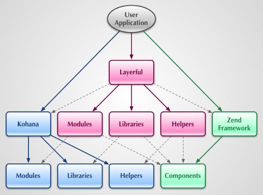 Application framework workflow